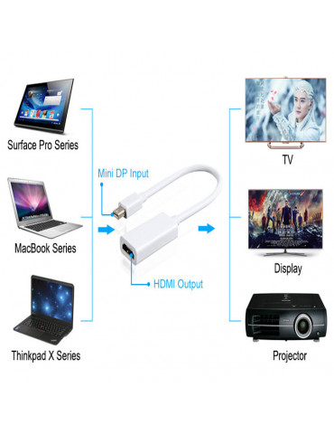 Кабель переходник Mini Displayport - HDMI Thunderbolt адаптер для Apple MacBook